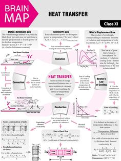 Wärmeübertragung 2018 Vol 5 MTG Physics for You Learn Physics, Physics Lessons, Physics Concepts, Basic Physics, Physics Formulas, Physics Notes, Chemistry Lessons, Physics And Mathematics, Science Notes