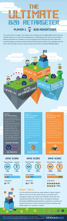 Infographic: How to Win at B2B Retargeting
