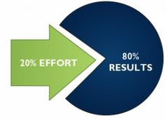 """The Pareto Principle (80-20 Rule)  """"Simply put, The 80-20 Rule requires that you: 1. Do it now! 2. Do what matters the most first. 3. Be efficient and effective. 4. Take the easiest and most convenient path to getting things done. 5. Work without interruption to get that 20% done.""""  Click to read more: http://proms.ly/1adDcR7 Follow us: @Mirjam Vincent Muslim on Twitter 