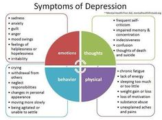 Kari here are some known symptoms of depression. This image gives a great explanation because depression can be physical, emotional and take affect our thoughts and behaviors.Take a moment to review these symptoms. Do any of these apply to you?