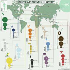 Los recursos por países.