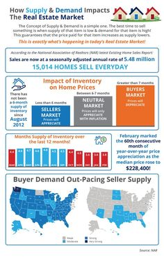 High demand, low supply...........what does that mean for home prices? We have the answer, click below.