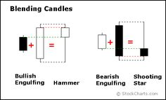 Introduction to Candlesticks [ChartSchool] Profile Website, Stock Trading Strategies, Candlestick Chart, Trade Finance, Trade Books, Stock Charts, Day Trading, Technical Analysis, Stock Market