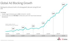Global Ad Blocking Growth Soared to 41% higher in Q2 2015 compared to last year.    Find out what digital marketing professionals can do about this potentially debilitating statistic.  #advertising #marketing #strategy #adblocking #socialmedia #contentmarketing