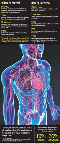 The #Guide to Beating a #Heart Attack!