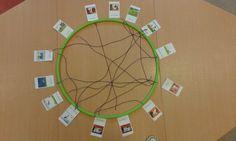 Systeemdenken. Relatiecirkel over kikker.