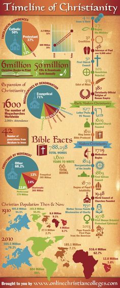 timeline of christianity infographic, religion infographic Bible Study Notebook, Saint Esprit, Bible Knowledge, World Religions, Bible Lessons, Bible Scriptures, Hebrew Bible, Word Of God, Church History