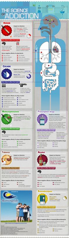 This infographic looks at several commonly abused substances in America, the science behind those addictions, and the horrendously negative ways the abuse can affect the human body