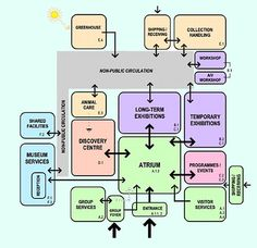 architecture program diagram - Google Search