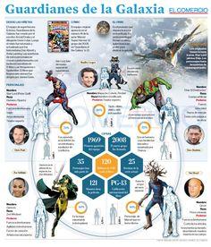 Infografía Guardianes de la Galaxia/ El Comercio (Ecuador) autor: Verónica Jarrín D.