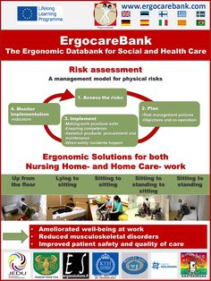19 selected, researched  #EESPHM * Nursing  & Home- Care video solutions, many languages. *Ergonomic Economic Safe Patient Handling Movement/Mobility