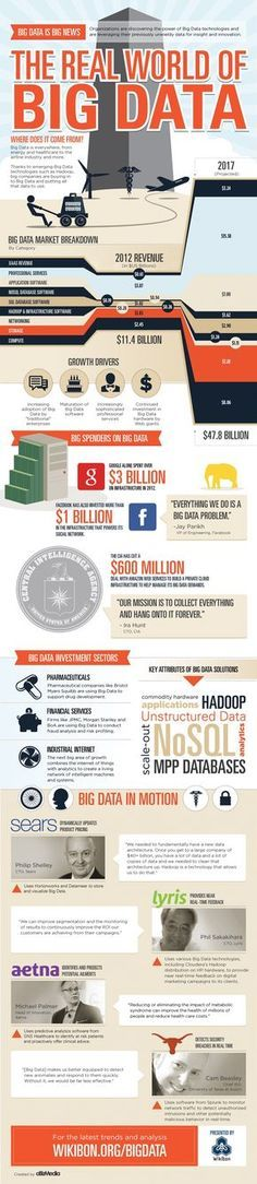 The real world of Big Data. A photo describing statistics of big data and partly of social media. An interesting look at how much is spent and where. Katy M.