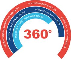 360 Degree Feedback, Evaluation Employee, Talent Management, How To Get, How To Plan, Assessment, Workplace, Behavior, Coaching