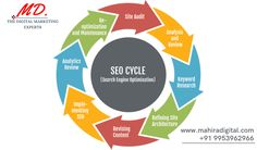 Best SEO services cost solely depends upon the size of your business. At Mahira Digitals, we introduce the most cost-effective search engine optimization service charges that offer the customers tons of services at the most affordable rates. Best Seo Services, Search Engine Optimization, Digital Marketing, Business, Store, Business Illustration