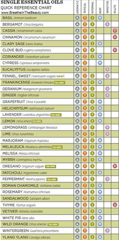 How do you use essential oils? This handy chart shows doTERRA CPTG essential oils and categorizes them to help you use them safely. A=Aromatic, T=Topical, I=Internally, N=Neat, S=Sensitive, and D=Dilute.
