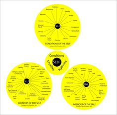 Three States of the Self Self, Diagram, Chart, Concept, Yellow
