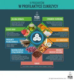 Profilaktyka w cukrzycy Prevention of diabetes Prevent Diabetes, Pcos, Pedicure, Nutrition, Posters, Healthy, Fitness, Diet, Food