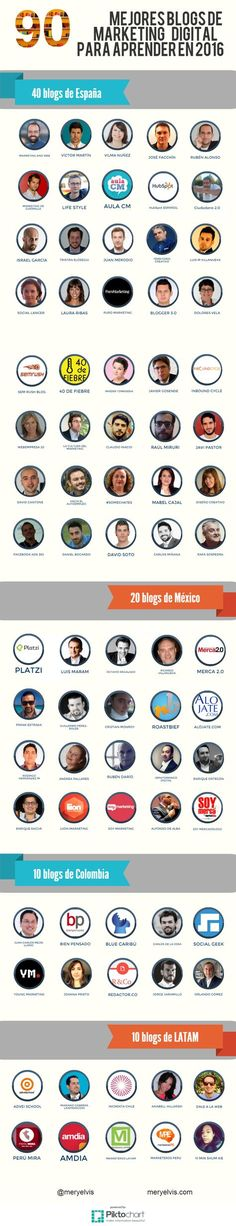 90 mejores blog de marketing digital para aprender en el 2016. Infografía en español. #CommunityManager
