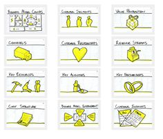 lienzo para el diseño de proyectos - Buscar con Google