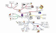 myšlenková mapa - Hledat Googlem Literatura