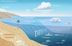 Um passeio pela Deep Web, o lugar mais assustador da Internet