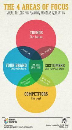 #Marketing Planning: 4 Areas of Focus