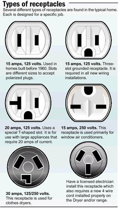 Type of Electrical Receptacles Home Electrical Wiring, Electrical Installation, … – Home Maintenance Basic Electrical Wiring, Electrical Projects, Electrical Installation, Electrical Outlets, Electrical Engineering, Electrical Symbols, Electronic Engineering, Ac Wiring, Chemical Engineering