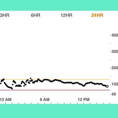 Happy with my last 24 hour blood sugars now that I am back into my typical work day routine!  I put my dexcom on my arm for the first time and am loving this new location so far! So much more comfortable! But I'm wondering if anyone else experienced the bs jumping around like mine did in the middle of night? Is this from sleeping on my arm with the dexcom?  Where is your favorite location to wear your sensor?? #dexcom #cgm #dexcomg5 #t1d #type1 #typeonegrit #type1diabetes #diabetes…