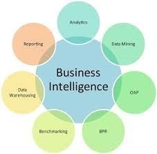 What is Future of Business Intelligence Programs? Have you any idea what BI tools can accomplish? Survey Result of Bi System. Survey Result of Bi System, What Tools Can Accomplish and Future of Business Intelligence Programs Business Intelligence Analyst, Business Analyst, Business Marketing, Business Management, Business Planning, Change Management, Talent Management, Make Business, Business Ideas