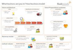 new business model innovation itsm - Google zoeken