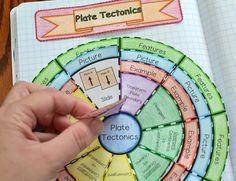 Plate Tectonics Convergent, divergent, transform plate boundaries