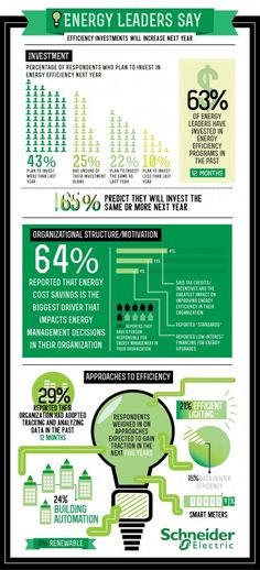 New Survey Indicates Energy Efficiency Investments Are On the Rise but More Work to Be Done - Schneider Electric Blog