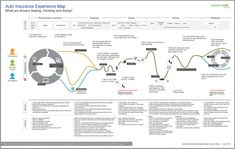 An example of an experience map for auto insurances by Adaptive Path: what are drivers feeling, thinking and doing? Experience Map, Customer Experience, Business Process Mapping, Service Blueprint, Infographic Examples, Customer Journey Mapping, Human Centered Design, Adobe Xd, Design Strategy