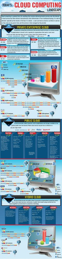 Thorough details on the big names behind the Cloud Services Cloud Computing Services, Cloud Data, Big Data, Ibm, Cleveland, Infographics, Ohio, Public, Names