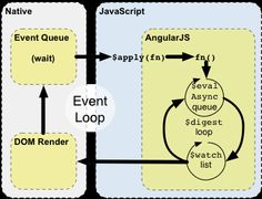AngularJS presents a remarkable number of interesting design choices in its code base. Two particularly interesting cases are the way in which scopes work and how directives behave.