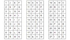 Use this table to crack the code