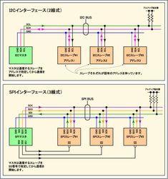 I2CとSPI