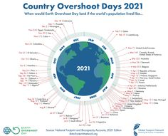 Overshoot day, gli italiani consumano come se avessero a disposizione 2,8 terre Earth Overshoot Day, Budget, Climate Change Effects, Circular Economy, Natural Resources, Our Planet, Footprint, Sustainability, Infographic