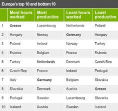 Chi lavora di più in Europa?