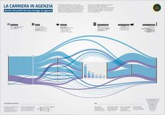 Infographics Carriers in Agency from Linkedin - The Visual Agency by The Visual Agency, via Flickr