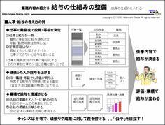 図解:事例 給与の仕組みの整備