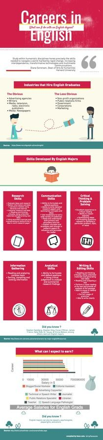 English Majors_Cote | Piktochart Infographic Editor