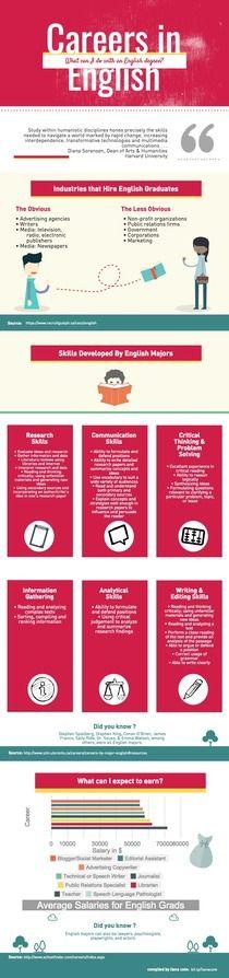 English Majors_Cote | Piktochart Infographic Editor