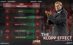 REVEALED: Five ways Jürgen Klopp has improved Liverpool | OulalaGames