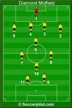Diamond Midfield Youth Soccer Drills Soccer Positions Soccer Drills