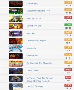 Indie Reaction Bundle - @IndieGala   12 #steam #games for $2.89  Rates: http://www.steamhits.com/Bundle/Bundle/1040 …  #bundles