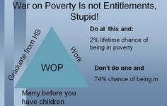 War on Poverty is not about Entitlements' Stupid! - War on Poverty is not just about Entitlements - entitlements are like mind altering drugs, yet more powerful! Marry You, Destruction, Economics, Stupid, Drugs, Politics, Mindfulness, War, Finance