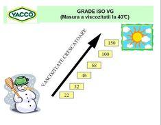 NORMA ISO VG LA ULEIURILE HIDRAULICE