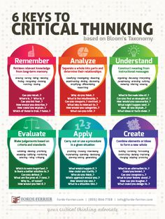 The 6 Keys to Critical Thinking Teacher Classroom Poster