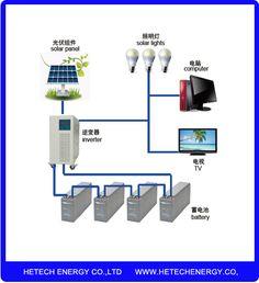 Sustentabilidade Energética Solar Termosolar e Eólica : Sistema de Energia Solar para sua casaBanco de Ene...